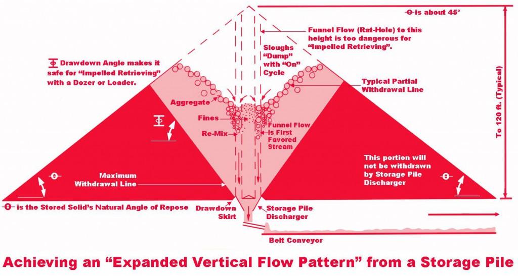 Vertical Flow Pattern Color