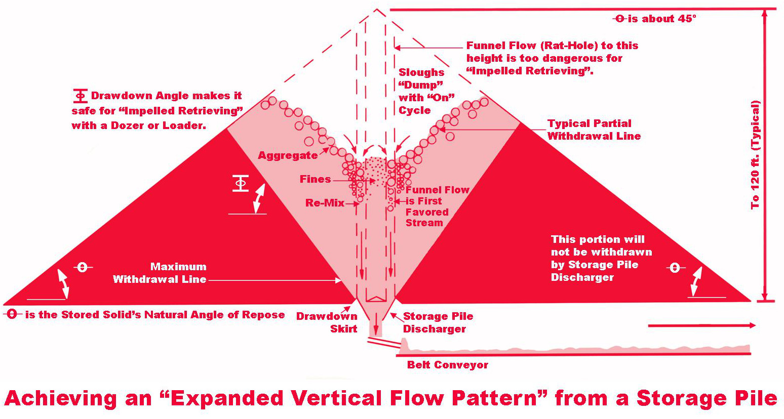 Color drawdown - Vertical Flow Pattern Color